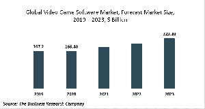 Marché des logiciels de jeux vidéo - Opportunités et stratégies - Prévisions mondiales jusqu'en 2030
