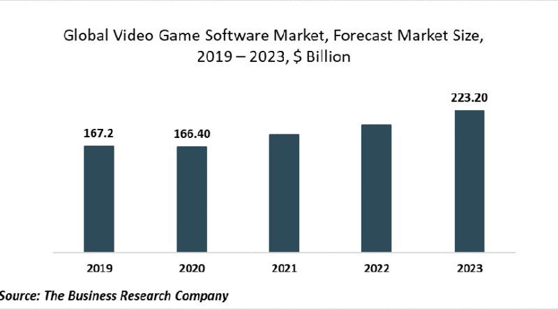 La flexibilité offerte par la publication multiplateforme et les jeux de jeux stimulera le marché des logiciels de jeux vidéo