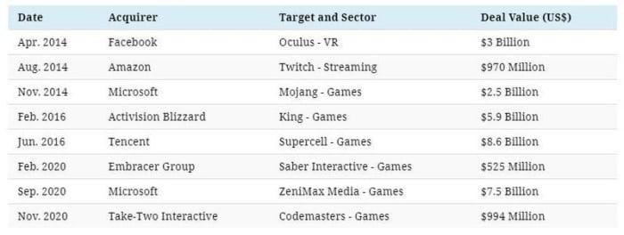 acquisitions majeures de jeux