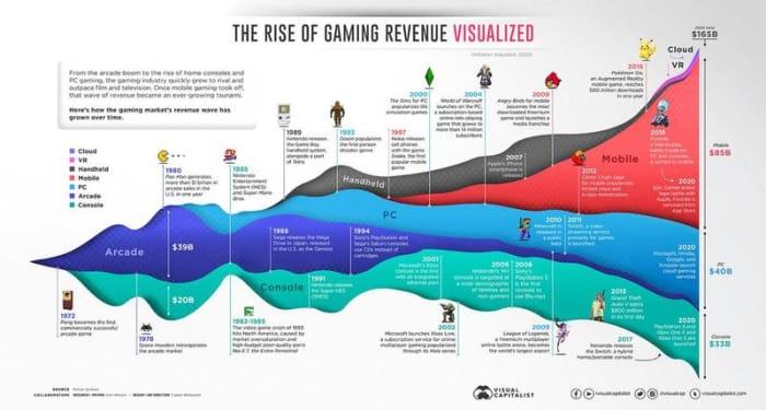 revenus de jeu visualisés