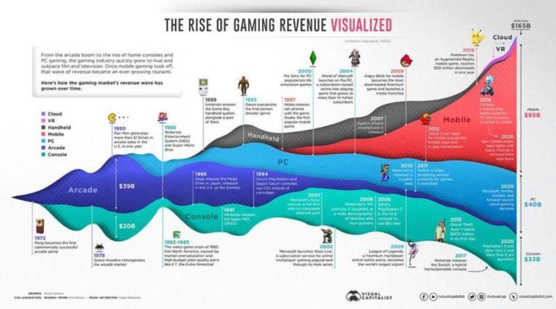 Visualisation de 50 ans d'histoire du jeu, par flux de revenus (1970-2020)