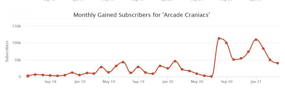 Abonnés YouTube d'Arcade Craniac de 2018 à aujourd'hui.