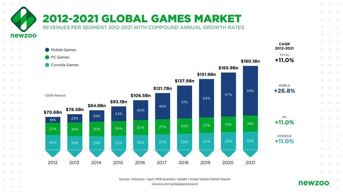 Marché mondial des jeux 2012-2021