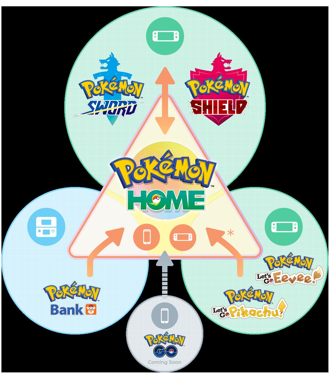 Une infographie de Pokémon Home